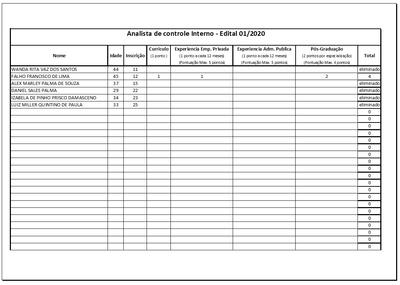 Resultado processo seletivo 01/2020