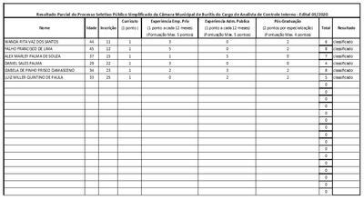 Resultado Parcial processo seletivo 01/2020